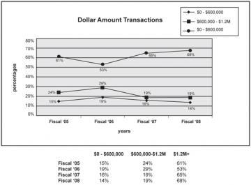 Land Bank Revenue Graph