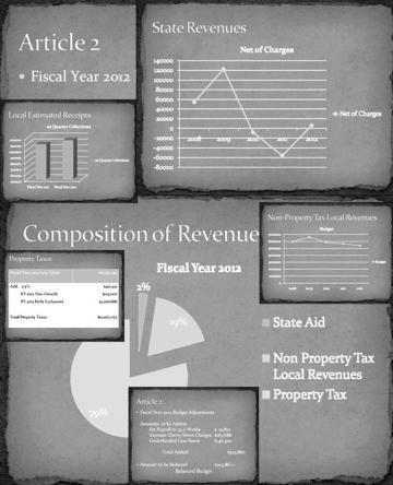 revenue charts